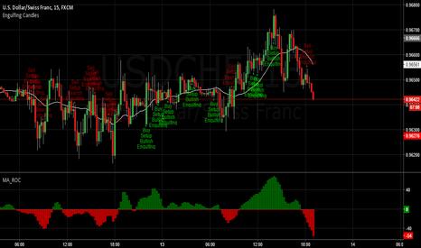 USDCHF: Dollar Swiss engulfing candles
