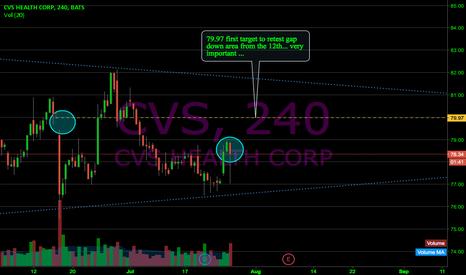 CVS: $CVS 1st target