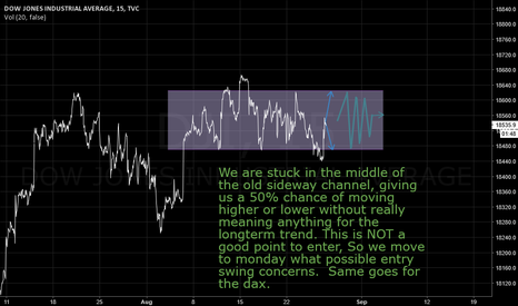 DJI: Market situation not allowing entry swing