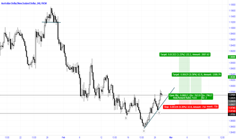 AUDNZD: Long H&S reversal for the Aussie