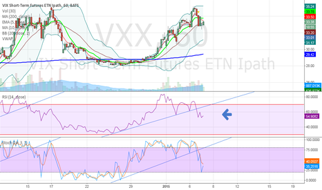 VXX: Bottoming of $SPY $QQQ