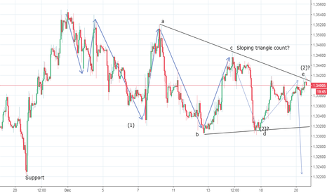 GBPUSD: GBPUSD Triangle Count Intact - Potential wave e terminates?
