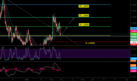 GBPNZD: Good buy opportunity GBPNZD for long