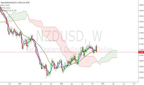 NZDUSD: crystal clear Engulfing pattern here