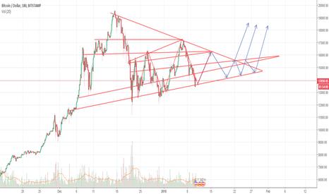 BTCUSD: BTC/USD Bitcoin