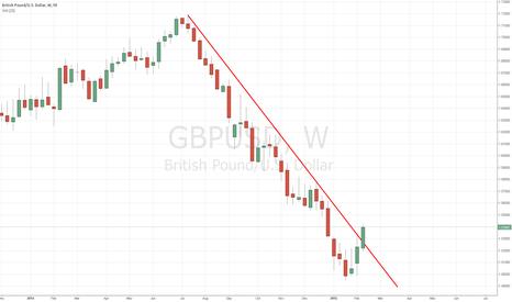 GBPUSD: GBP/USD - Break of the Down Trendline