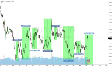 EURUSD: Euro Fractal Analysis