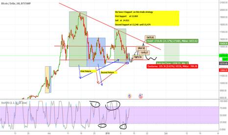 BTCUSD: BTC  USD Market With Profit