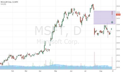 MSFT: #Microsoft: Close the gap! #MSFT