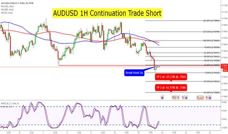 AUDUSD: AUDUSD 1H Continuation Trade Short
