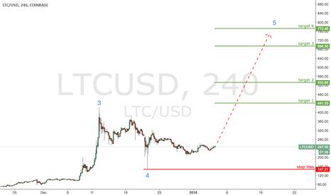LTCUSD: LTC / USD