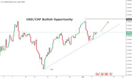 USDCHF: USD/CHF Bullish Opportunity