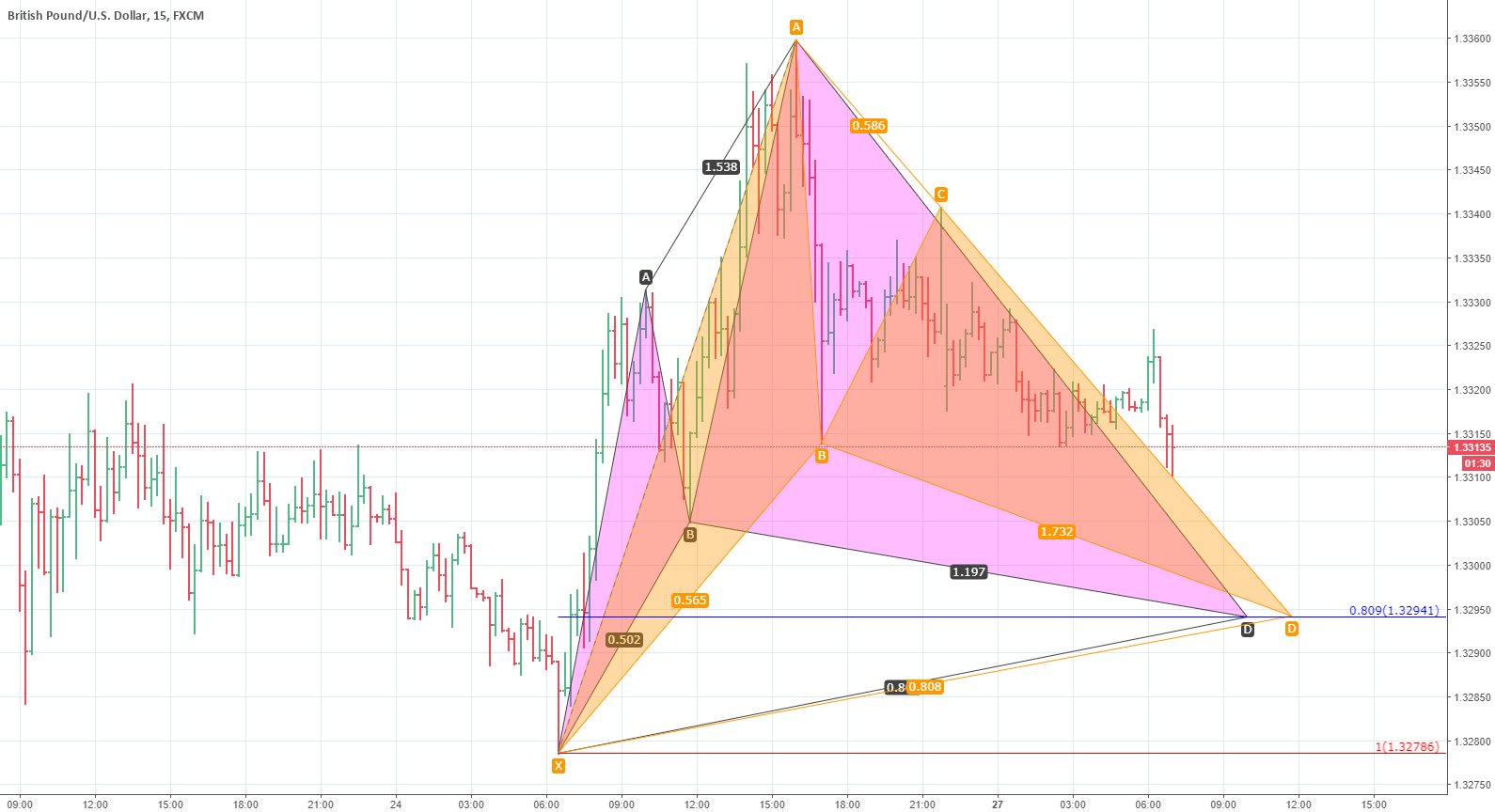 gbpusd. cypher and bat.