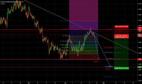 GBPNZD: SHORT IN TREND CONTINUATION