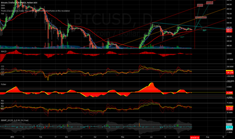 BTCUSD: Bottom Channel is Approaching - Targets