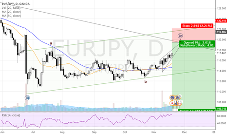 EURJPY: Close to end of corretion.
