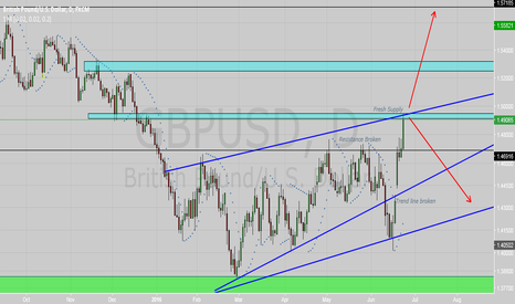 GBPUSD: GBP/USD BREXIT DAILY