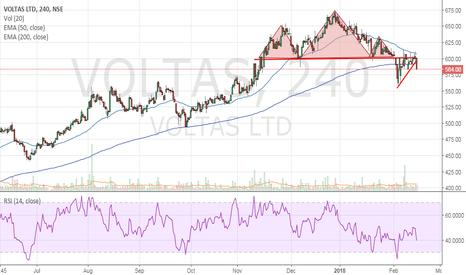 VOLTAS: Voltas - Can go short