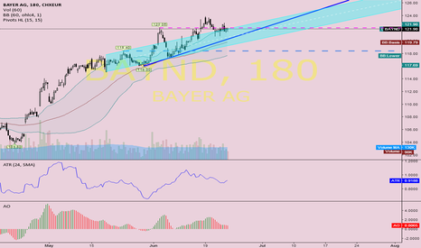 BAYND: buyback zone around 120€ for bulls to see 130€ (this summer) ?!