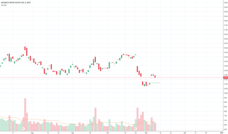 AMD: Watch for a opportunity to buy