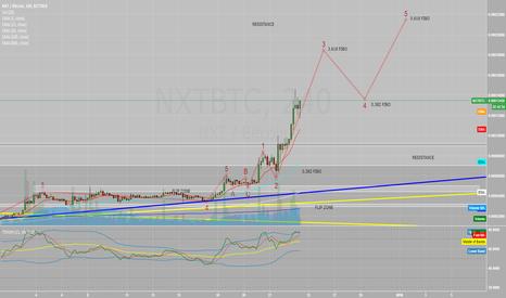 NXTBTC: NXT progressing through extended wave 3 ?