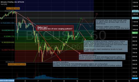 BTCUSD: Bitcoin Analysis update 10/12/2013