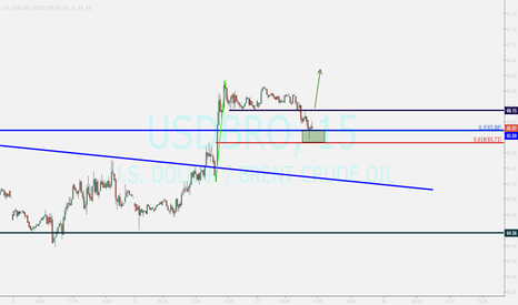 USDBRO: BRENT ...needs to pass out of 66.15