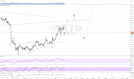 GOLD: Bias still on the bull side for gold