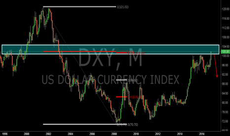 DXY: DXY:The Monthly Potential Reversal Zone