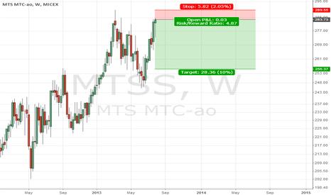 MTSS: MTSI SHORT