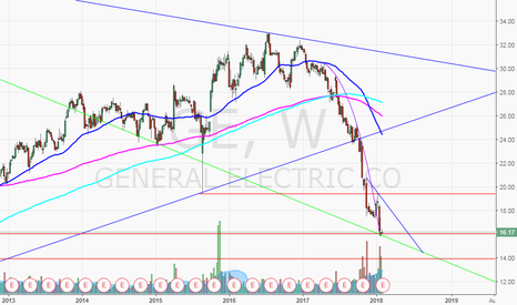 GE: GE monthly chart changed to weekly