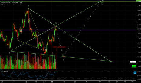 GBPUSD: GBPUSD SHORT PROJECT (H4/Daily)