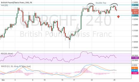 GBPCHF: Sell GBP/CHF