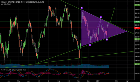 IBB: Breakout or Fakeout
