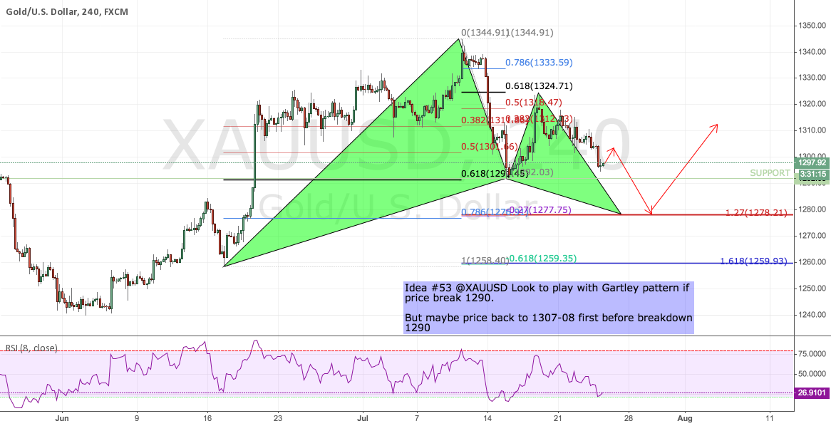 """Idea #53 <a href=""""/u/XAUUSD/"""" target=""""_blank"""">@XAUUSD</a> Look to play with Gartley pattern if price brea"""