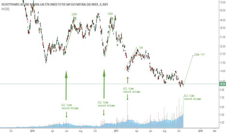 Ugaz Stock Quote Stunning Ugaz Stock Price And Chart  Tradingview