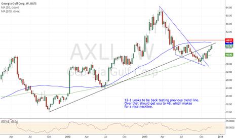 AXLL: AXLL