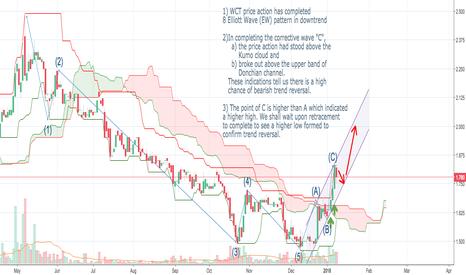 9679: Trend Reversal Seen in WCT