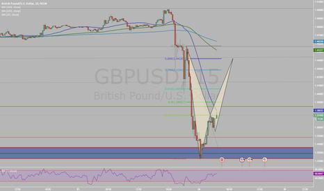 GBPUSD: Pound BAT Intraday Good RR