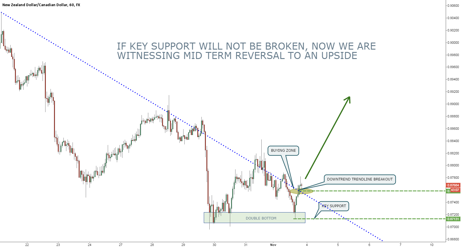 NZDCAD confirming the reversal