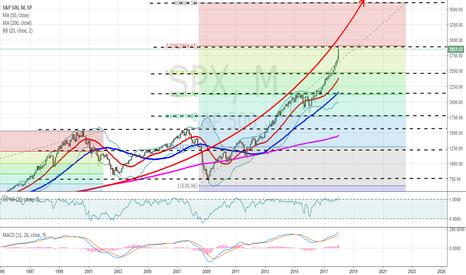 SPX: SPX - S&P 500 hitting resistance here