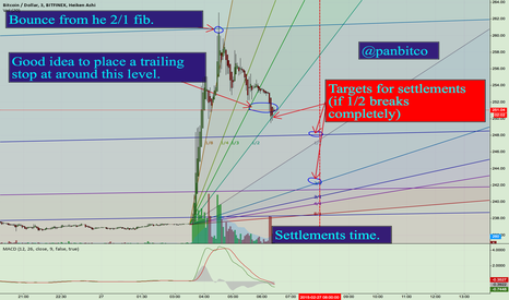 BTCUSD: Targets for the day traders: