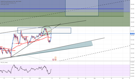 GBPJPY: GBPJPY back to some resistance level