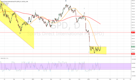 SPD: Sports Direct 4th wave of a C wave down?