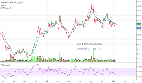 PNB: PNB - Head & Shoulders -