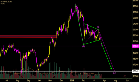 DLF: DLF- ABC with Inverted Poll and Flag Pattern