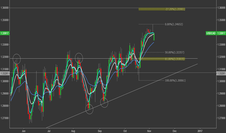 USDCAD: USDCAD - Daily Perspective