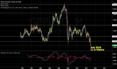GBPUSD: GBP/USD Lowest Low Ever!