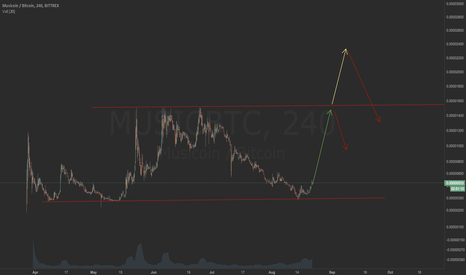 MUSICBTC: Musicoin doing a quick one