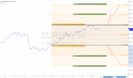 EURJPY: Awaiting Breakout from Levels - Targets defined and ready to go
